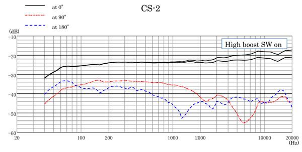 Sanken CS-2 Shotgun Microphone